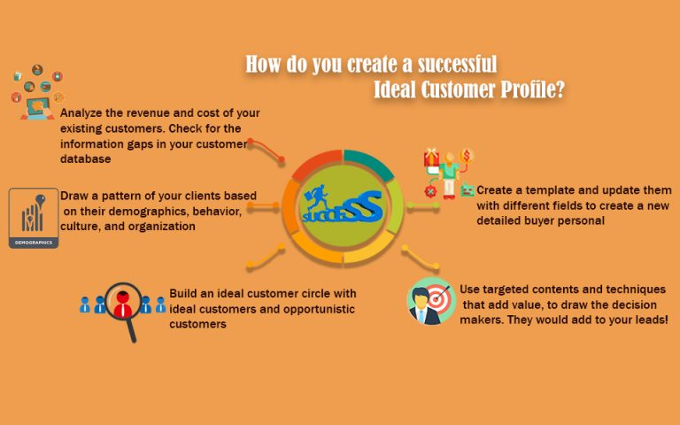 How do you create a successful Ideal Customer Profile