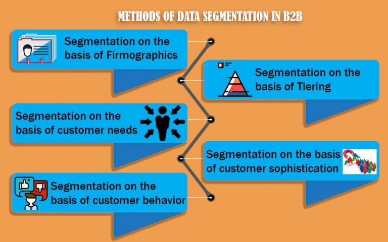 Methods of data segmentation in b2b